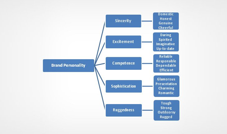 the-dimensions-of-brand-personality