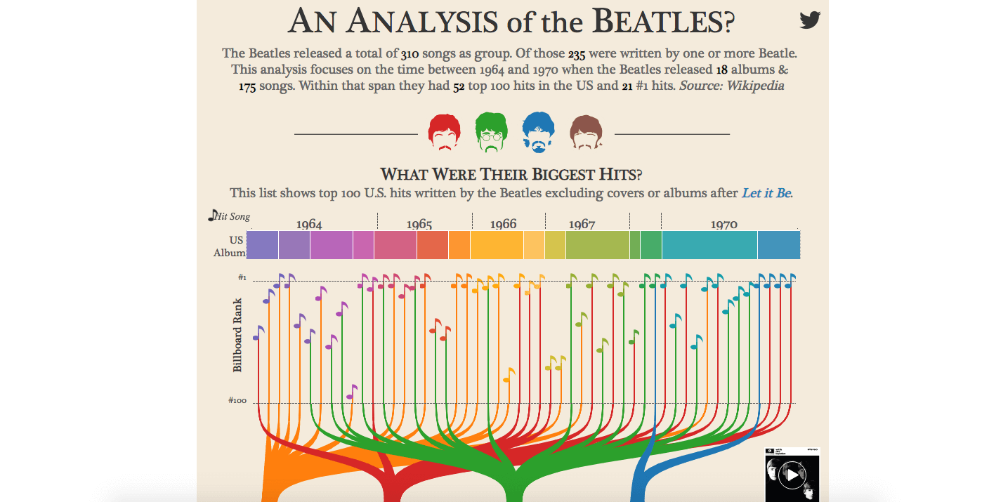 An Analysis of The Beatles
