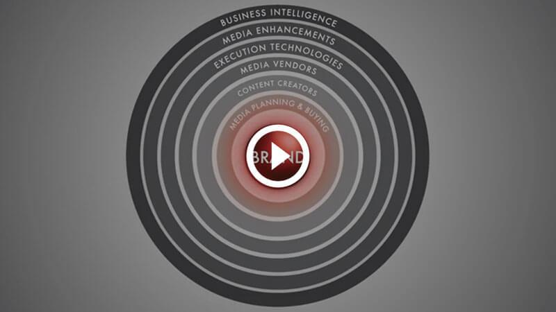 IAB - Interactive Video